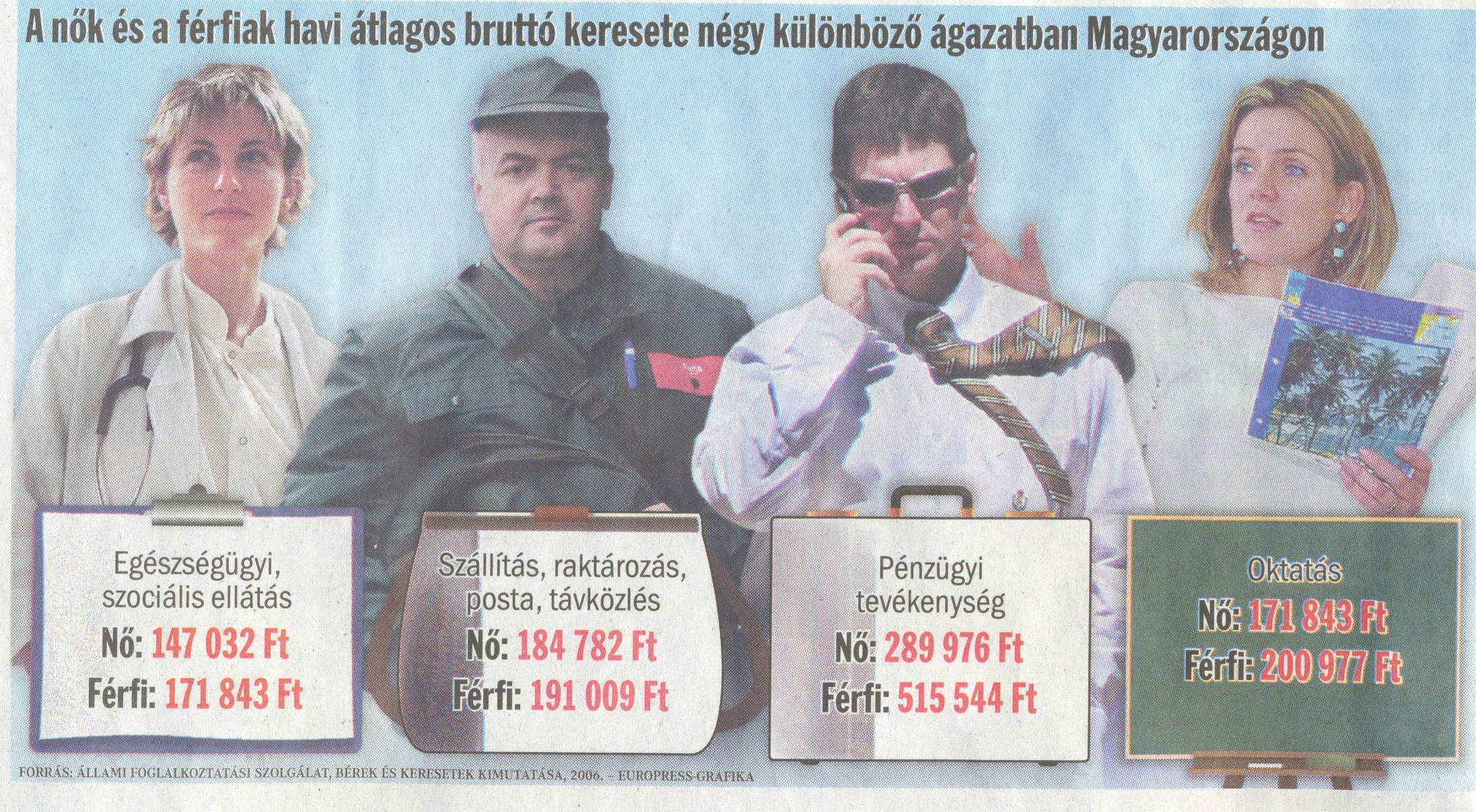 Fizetések 2006-ban